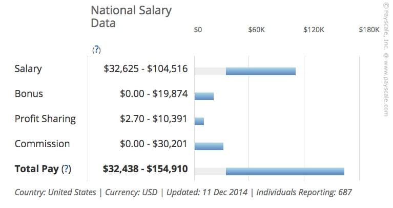 Marketing_Consultant_Salary__United_States_
