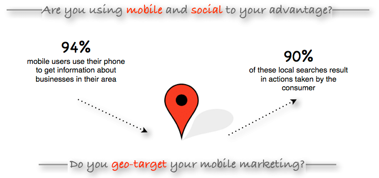 Marketing Strategies for Today